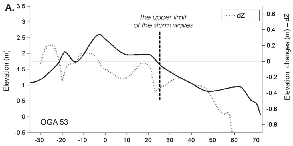 Level changes imposed by 1998 storm  on an equilibrium-state beach (OGA 53 benchmark)
