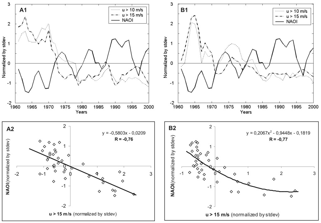 Fig. 1 – Time evolution of storm incidence and Hurrel's NAO index (A1 – Sulina; B1 – Sf. Gheorghe). Correlation coefficients between winter cases with strong winds (u > 15 m/s for more than 6 hours) and NAO index (A2 – Sulina; B2 – Sf. Gheorghe)