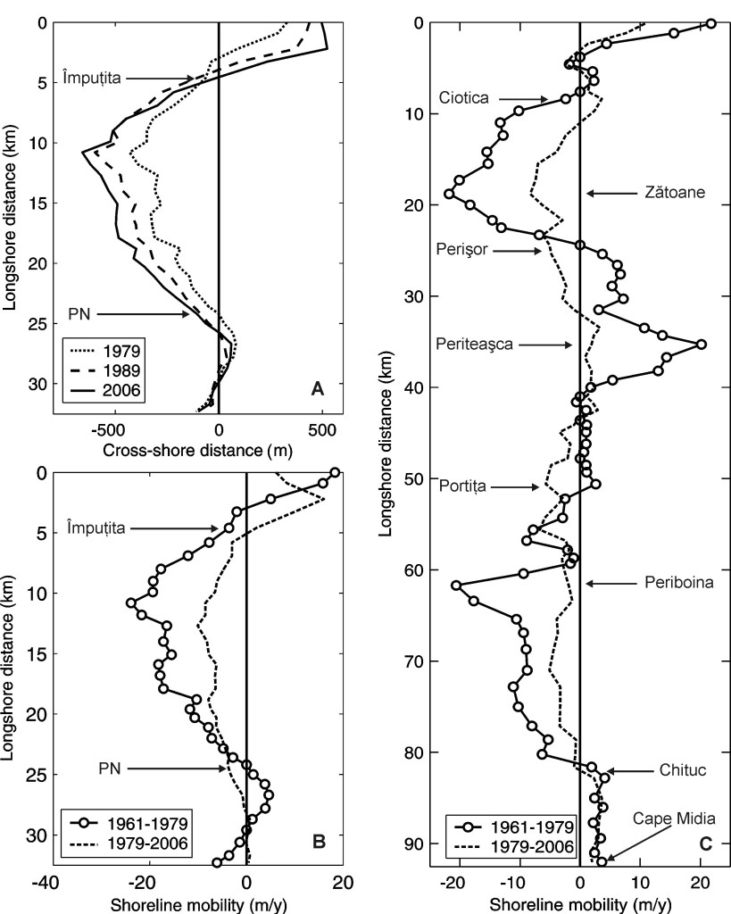 Fig. 2 - Shoreline evolution between 1961 – 2006 (A, B: Sulina (0 km) – Sf.Gheorghe (32 km) sector; C: Ciotica – Chituc sector with the southern branch of Sf. Gheorghe secondary delta represented as 0 km)